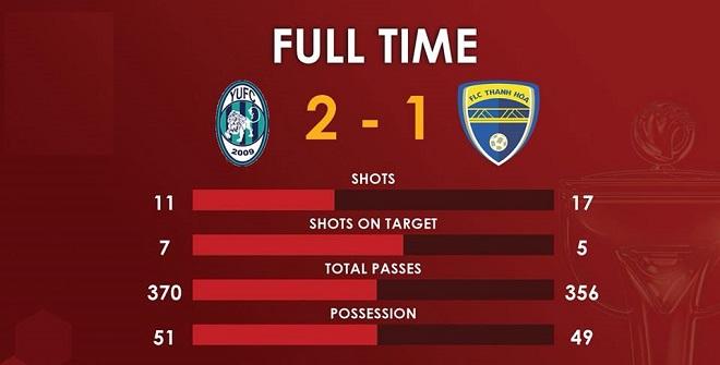 Kết quả Yangon United vs FLC Thanh Hóa: Thanh Hóa lỡ cơ hội chiếm ngôi đầu bảng
