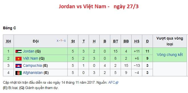 ĐT Jordan triệu tập binh hùng tướng mạnh đấu với tuyển Việt Nam