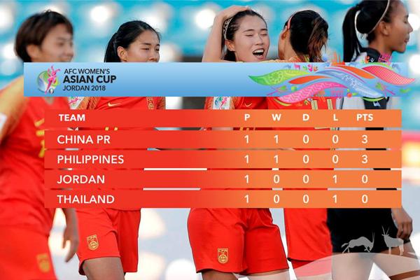 Xem bóng đá trực tuyến Nữ Philippines vs Nữ Trung Quốc, 20h45 ngày 9/4