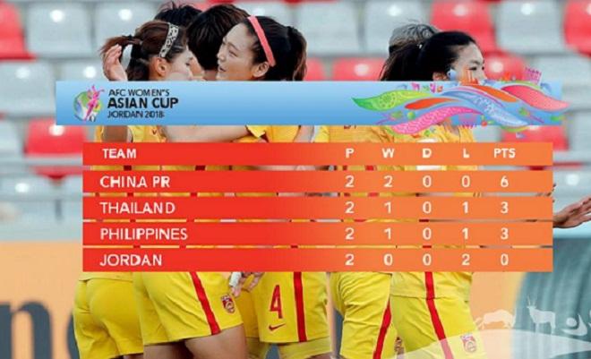 Kết quả Asian Cup nữ 2018 mới nhất: Nữ Thái Lan đặt một chân vào bán kết