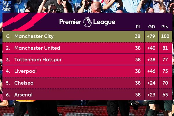 Man City tô hồng chức vô địch Ngoại hạng Anh bằng kỷ lục 100 điểm