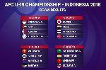 Kết quả bốc thăm U19 châu Á 2018: Việt Nam rơi vào bảng
