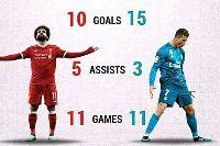Vua phá lưới cúp C1 châu Âu 2017/2018: Ronaldo 'ít sợ' Salah