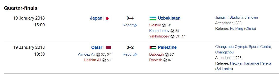 Kết quả U23 châu Á ngày 19/1: ĐKVĐ Nhật Bản đại bại, Qatar chờ... Việt Nam