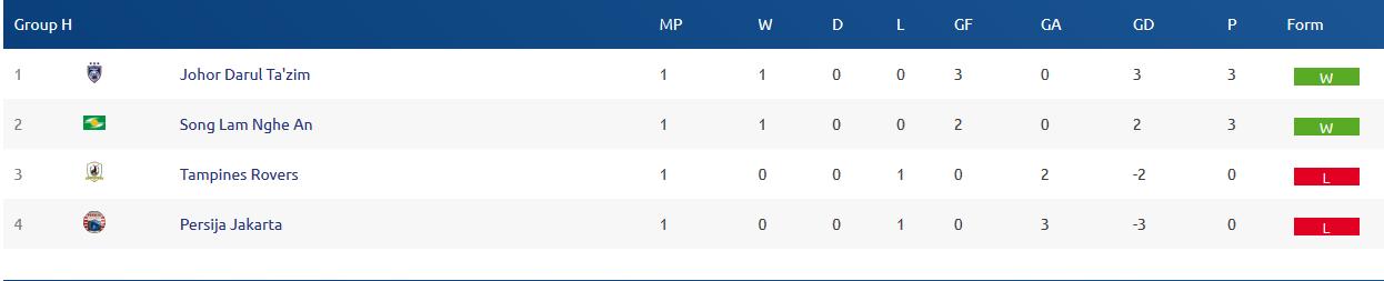 Lịch thi đấu SLNA vs Johor Darul Tazim, vòng bảng AFC Cup 2018