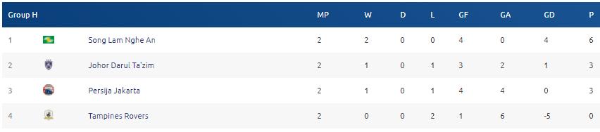 Bảng xếp hạng SLNA ở AFC Cup 2018 mới nhất