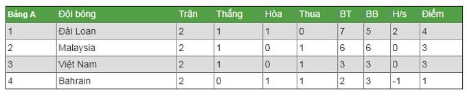 ĐT futsal Việt Nam sẽ giành vé vào tứ kết giải châu Á 2018 trong trường hợp nào?