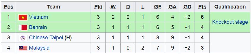 HLV tuyển futsal Việt Nam nói gì sau khi giành vé vào tứ kết futsal châu Á 2018?