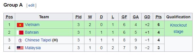 ĐT futsal Việt Nam sẽ đối đầu với Uzbekistan ở tứ kết futsal châu Á 2018