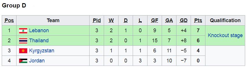 Kết quả giải futsal châu Á ngày 6/2: Thái Lan loại Kyrgyzstan bằng chiến thắng 8 sao