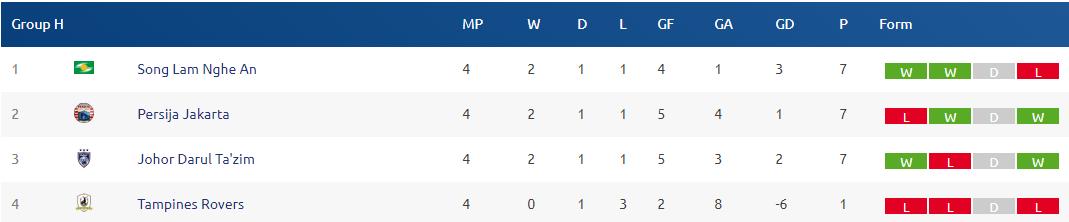 Bảng xếp hạng SLNA ở AFC Cup 2018 mới nhất ngày 14/3