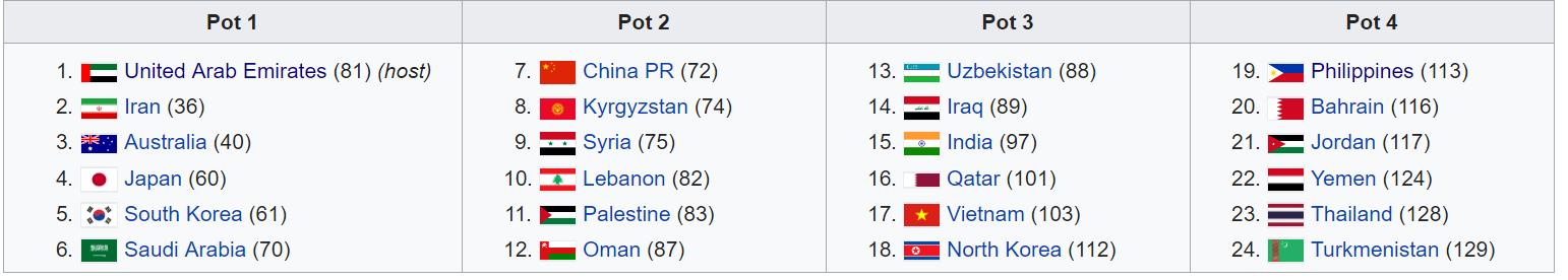 Trực tiếp bốc thăm VCK Asian Cup 2019 diễn ra ở đâu, khi nào?