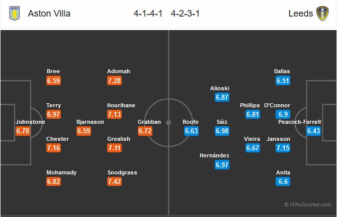 Nhận định bóng đá Aston Villa vs Leeds United, 01h45 ngày 14/4