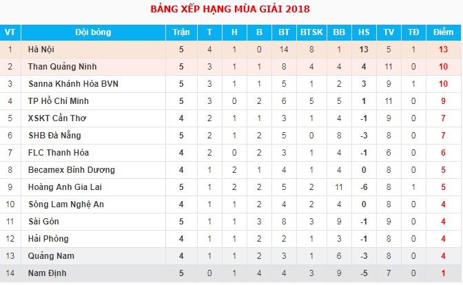Video bàn thắng vòng 5 V-League 2018: Bình Dương 3-3 FLC Thanh Hóa; Cần Thơ 3-3 SLNA; Hải Phòng 0-2 Quảng Nam FC