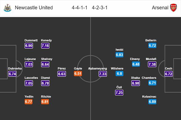 Nhận định bóng đá Newcastle vs Arsenal, 19h30 ngày 15/4