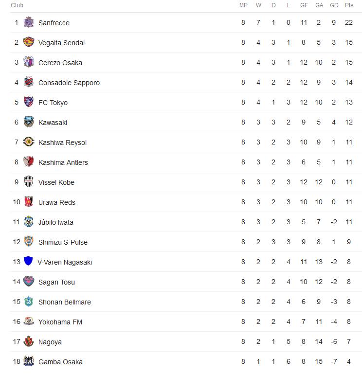 Bảng xếp hạng giải VĐQG Nhật Bản (J-League 1) 2018