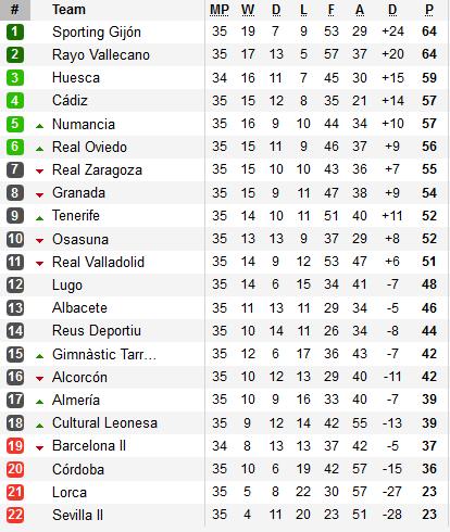 Bảng xếp hạng giải Hạng 2 Tây Ban Nha Segunda Division 2017/2018