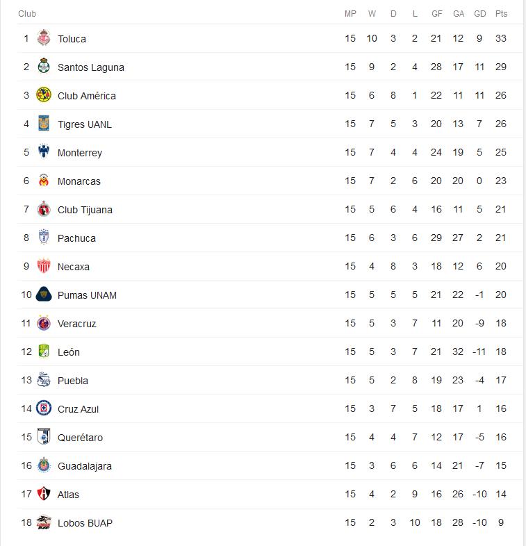 Bảng xếp hạng giải VĐQG Mexico Liga MX 2017/18