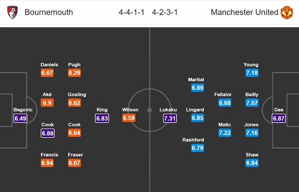 Nhận định bóng đá Bournemouth vs M.U, 01h45 ngày 19/4