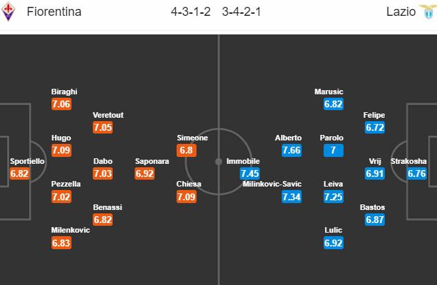 Nhận định bóng đá Fiorentina vs Lazio, 01h45 ngày 19/4