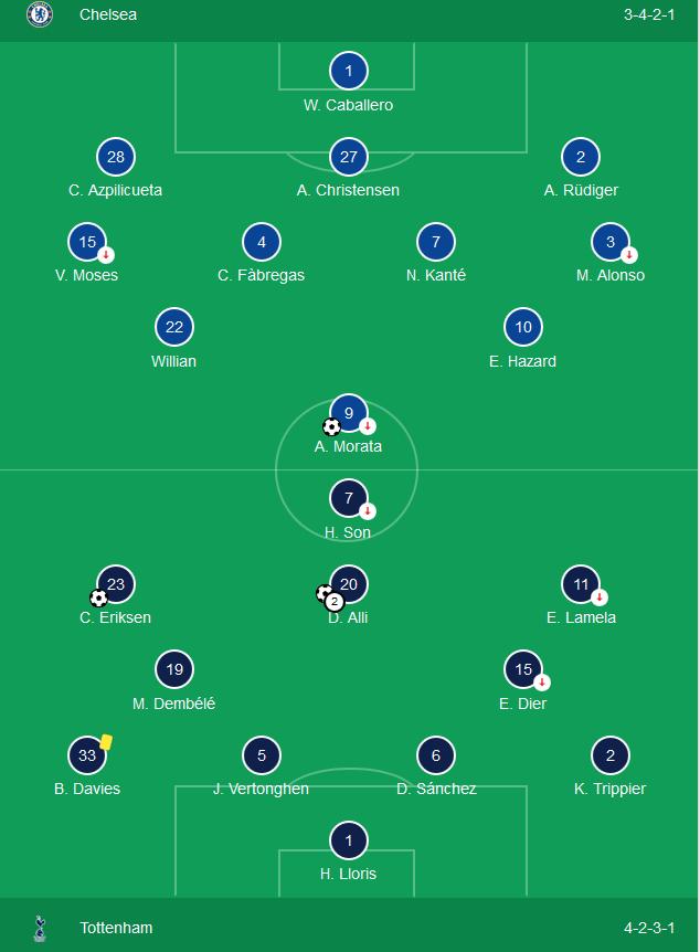 Kết quả Chelsea 1-3 Tottenham: Tạm biệt Top 4 Ngoại hạng Anh