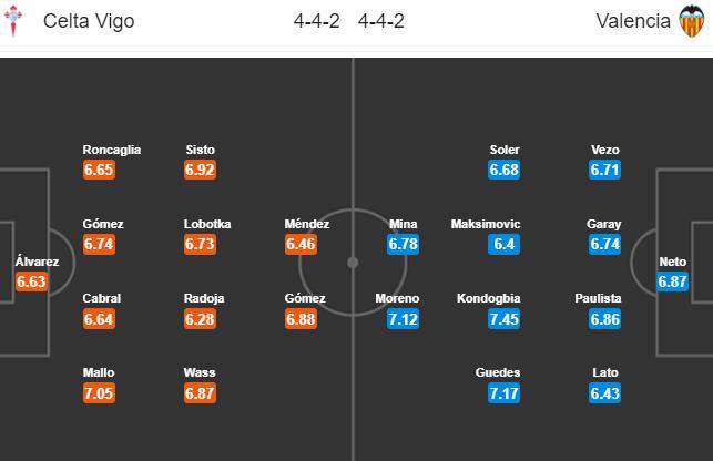 Nhận định bóng đá Celta Vigo vs Valencia, 21h15 ngày 21/4