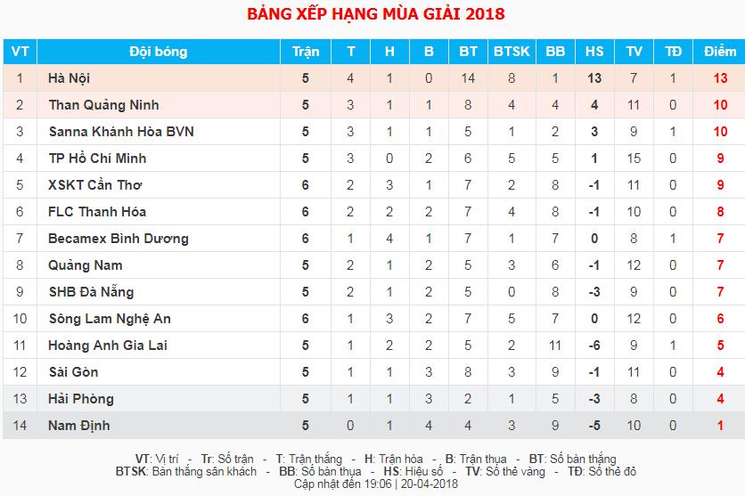 Kết quả vòng 6 V-League 2018 ngày 20/4: SLNA 0-0 B. Bình Dương; FLC Thanh Hóa 1-1 XSKT Cần Thơ