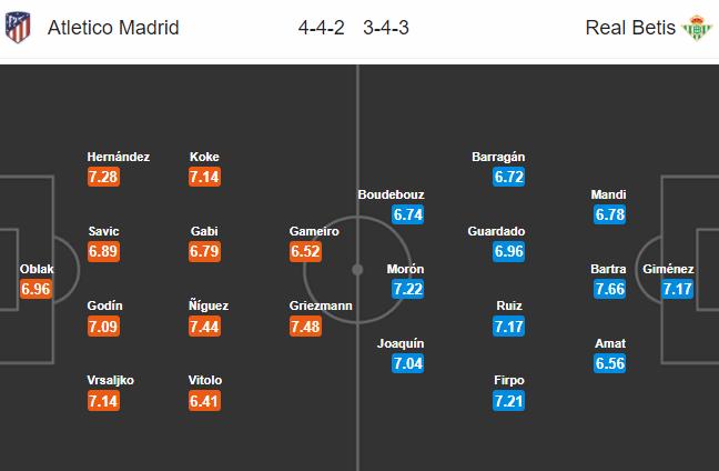 Nhận định bóng đá Atletico Madrid vs Betis, 01h45 ngày 23/4