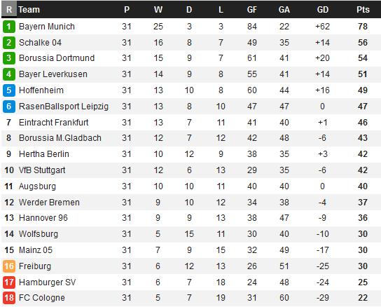 Bảng xếp hạng Bundesliga 2017/18 sau vòng 31: Vùng Ruhr đua Á quân