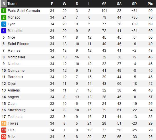 Bảng xếp hạng Ligue 1 2017/18 sau vòng 34: Căng thẳng cuộc chiến giành… ngôi nhì