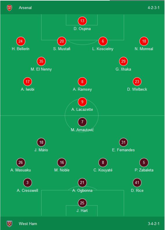 Kết quả Arsenal 4-1 West Ham: Đại tiệc tri ân Giáo sư Wenger