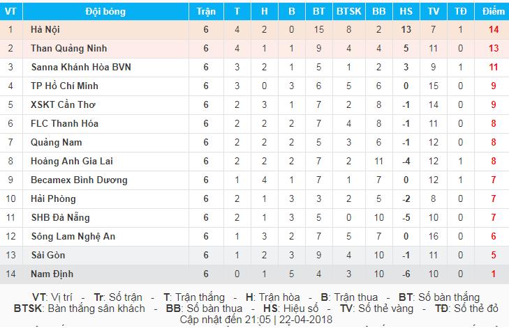 Kết quả vòng 6 V-League 2018 ngày 22/4: Hà Nội FC 1-1 Sài Gòn FC