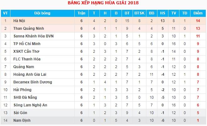 Quang Hải bị nghi ngờ về phong độ, HLV Hà Nội FC nói gì?