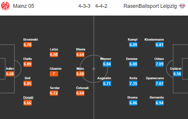 Nhận định bóng đá Mainz vs RB Leipzig, 20h30 ngày 29/4