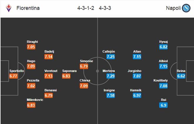 Nhận định Fiorentina vs Napoli, 23h00 ngày 29/4