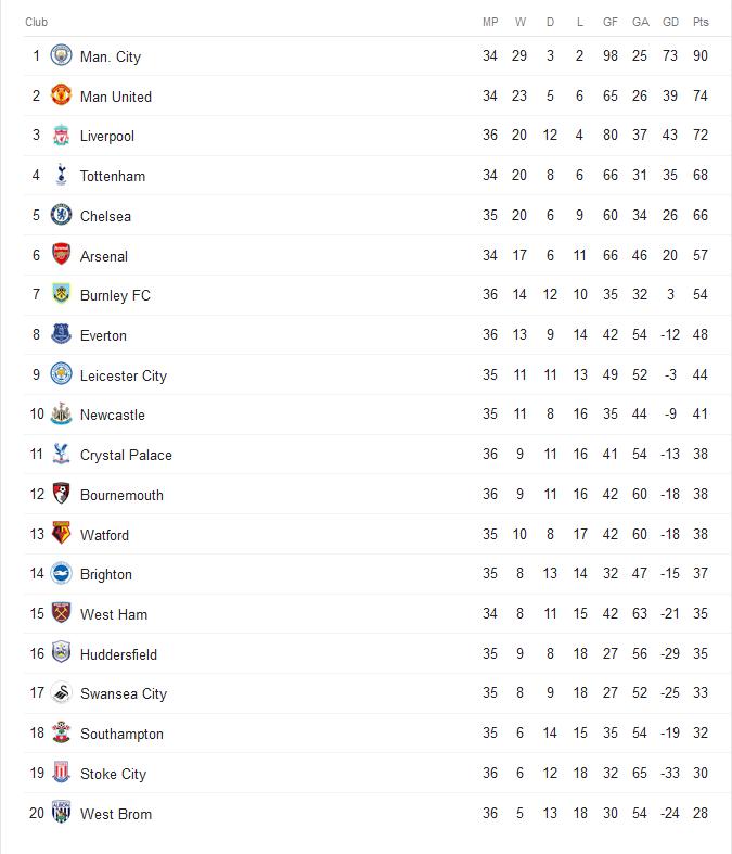 Kết quả Swansea City 0-1 Chelsea: Chelsea áp sát Top 4 Ngoại hạng Anh