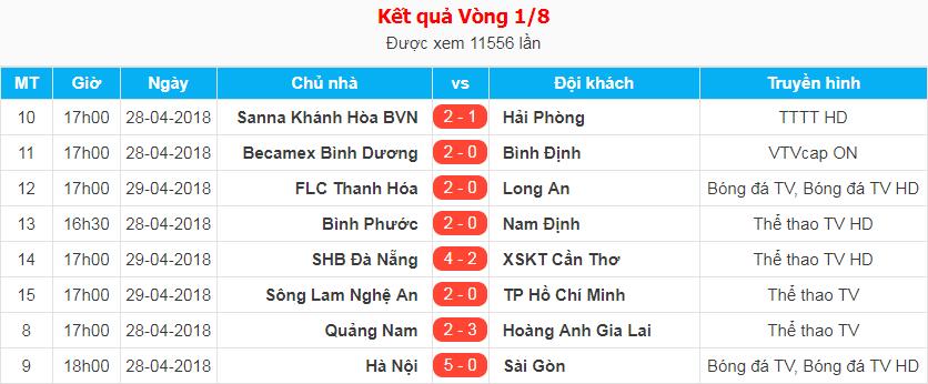 Kết quả vòng 1/8 Cúp Quốc gia 2018 hôm nay (29/4): SLNA vs TP.HCM (FT 2-0)