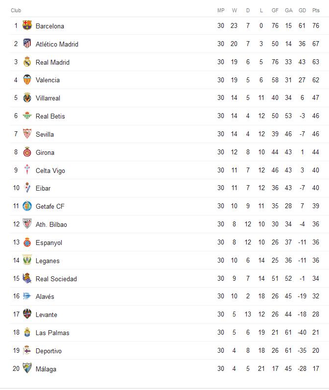 Bảng xếp hạng La Liga 2017/18 sau vòng 30: Ngã ngũ cuộc đua vô địch