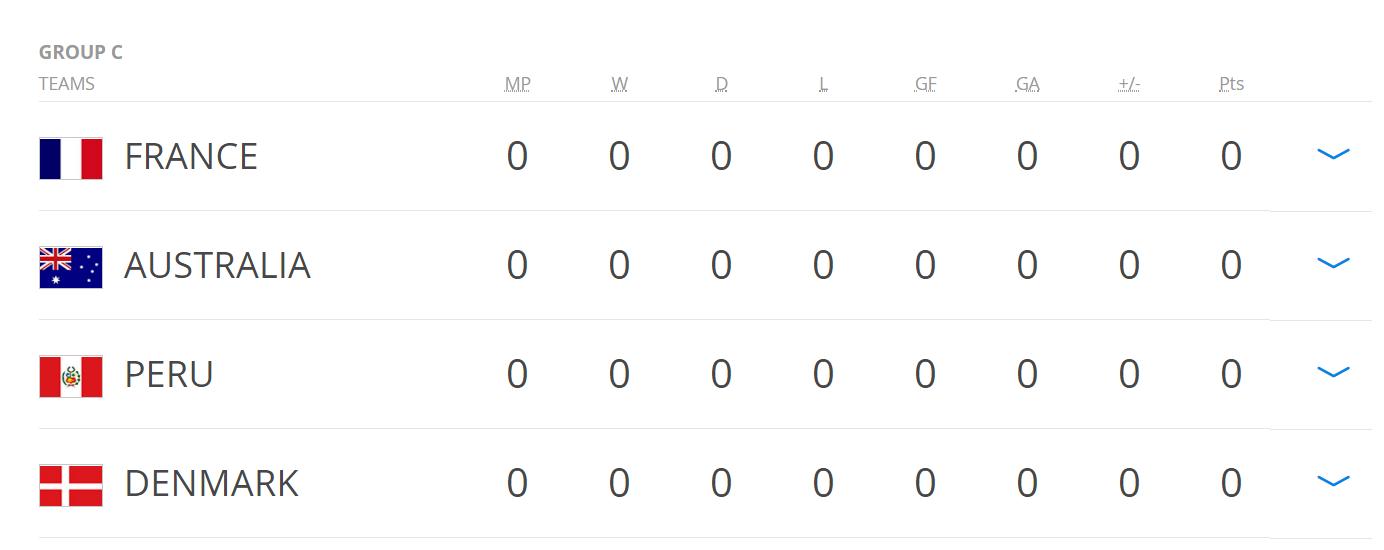 Lịch thi đấu bảng C World Cup 2018