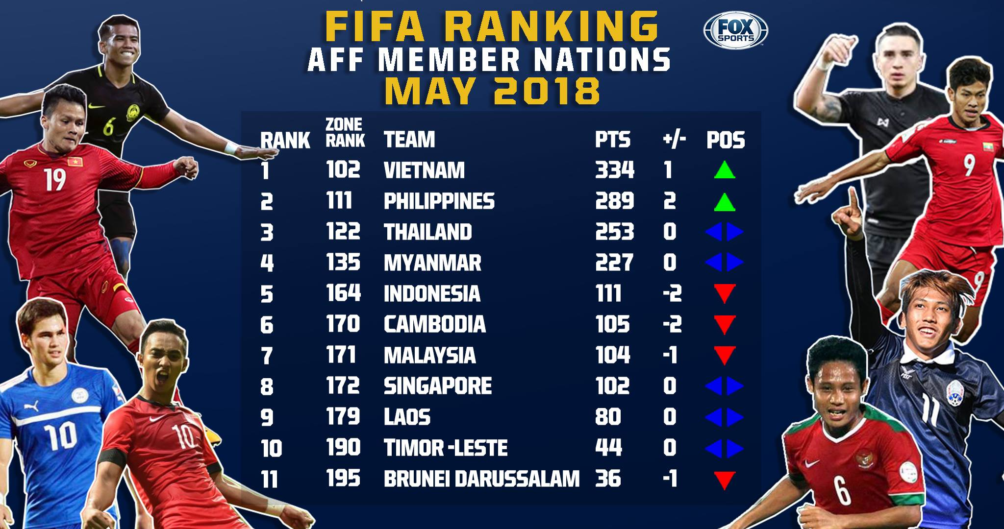 Bảng xếp hạng FIFA tháng 5/2018: Việt Nam tiếp tục bỏ xa Thái Lan