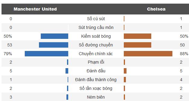 Kết quả chung kết Cúp FA: MU 0-1 Chelsea