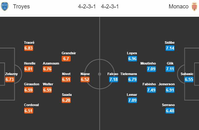 Nhận định bóng đá Troyes vs Monaco, 02h00 ngày 20/5