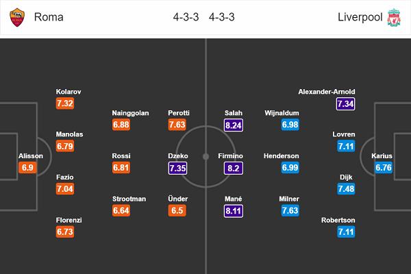 Đội hình dự kiến AS Roma vs Liverpool (Bán kết lượt về Cúp C1)