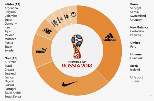 Áo đấu World Cup 2018: Thương hiệu đồ thể thao nào lên ngôi?