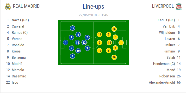 Kết quả Real Madrid 3-1 Liverpool: Real lần thứ 13 đoạt Cúp C1