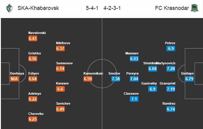 Nhận định SKA Khabarovsk vs Krasnodar, 15h00 ngày 05/05
