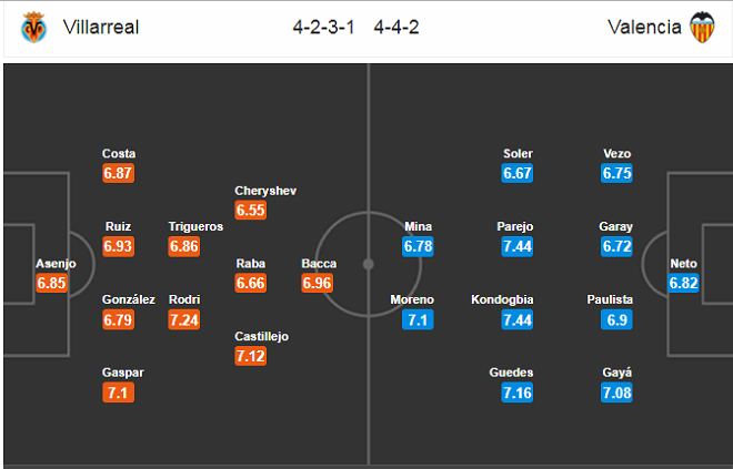 Nhận định Villarreal vs Valencia, 01h45 ngày 06/05