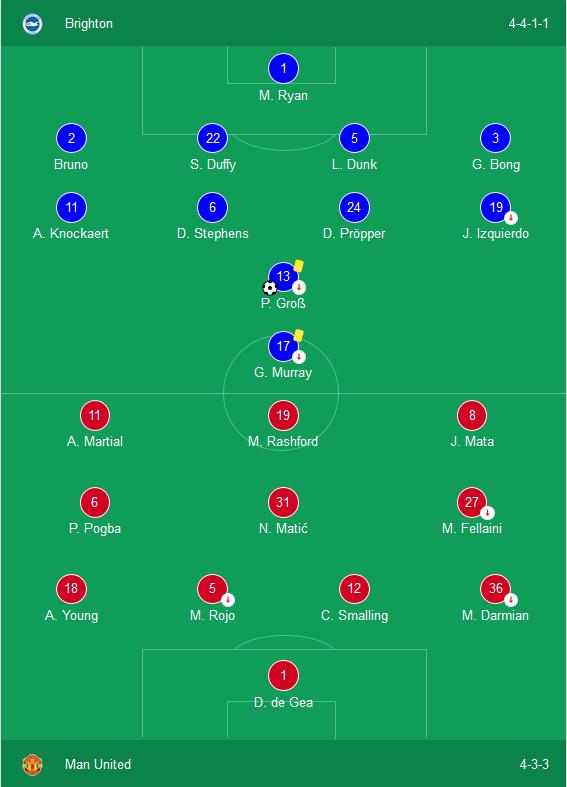 Kết quả Brighton 1-0 MU: Mourinho xới tung đội hình, MU thất bại ở Falmer