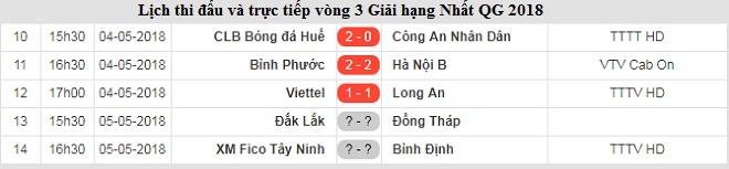 Kết quả Hạng Nhất Quốc gia 2018 hôm nay (5/5): Đắk Lắk 0-0 Đồng Tháp, Tây Ninh 2-0 Bình Định