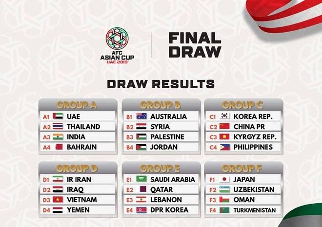 Thái Lan hả hê sau Lễ bốc thăm chia bảng VCK Asian Cup 2019